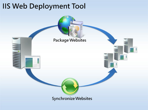 Configuring n2 cms for asp web forms site web deployment tool ccuart Image collections